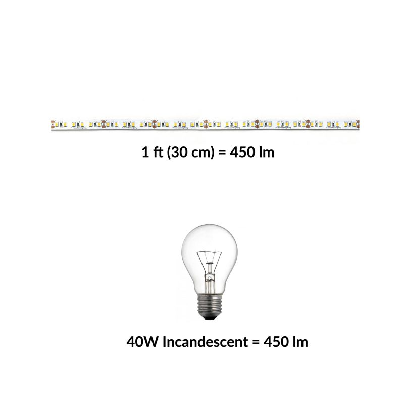 quick comparison of LED against Incandescent light