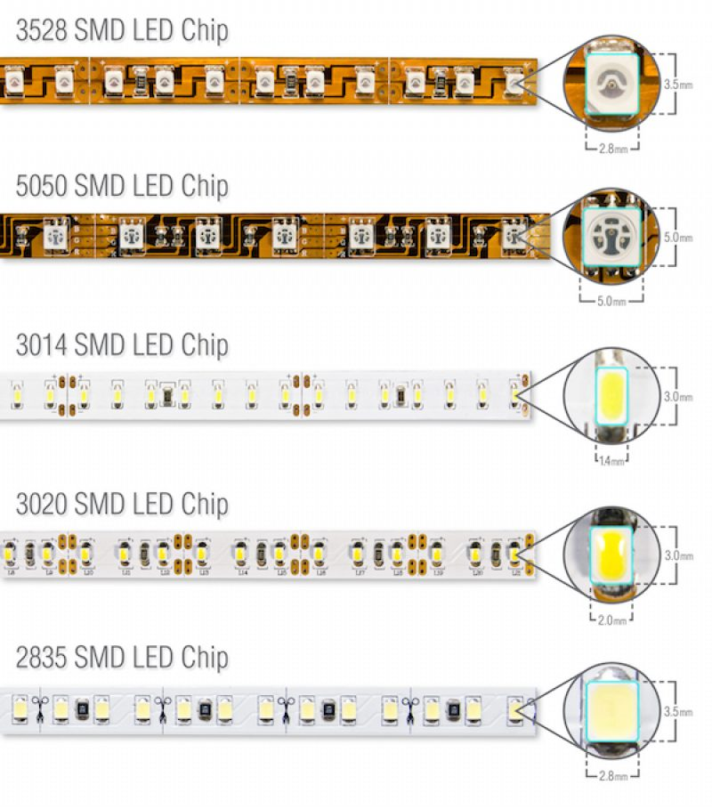 various LED Strip based on size of chips